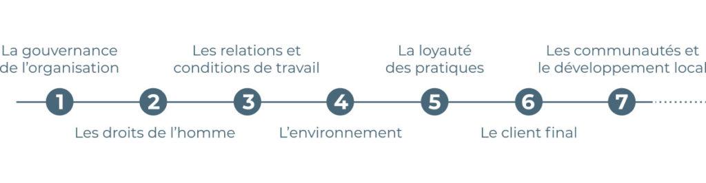 Actions : gouvernance de l'organisation, les droits de l'homme, les relations et les conditions de travail, l'environnement, la loyauté des pratiques, le client final, les communautés et le développement local